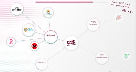 projets étudiants BDX Hackathon UBB