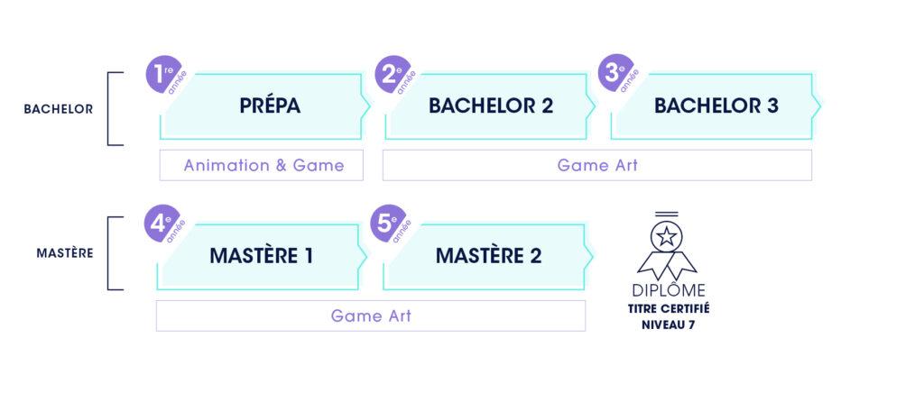 schéma cursus ECV Game